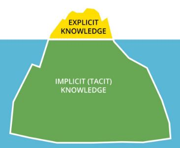 explicit knowledge can be transformed into tacit knowledge and vice versa